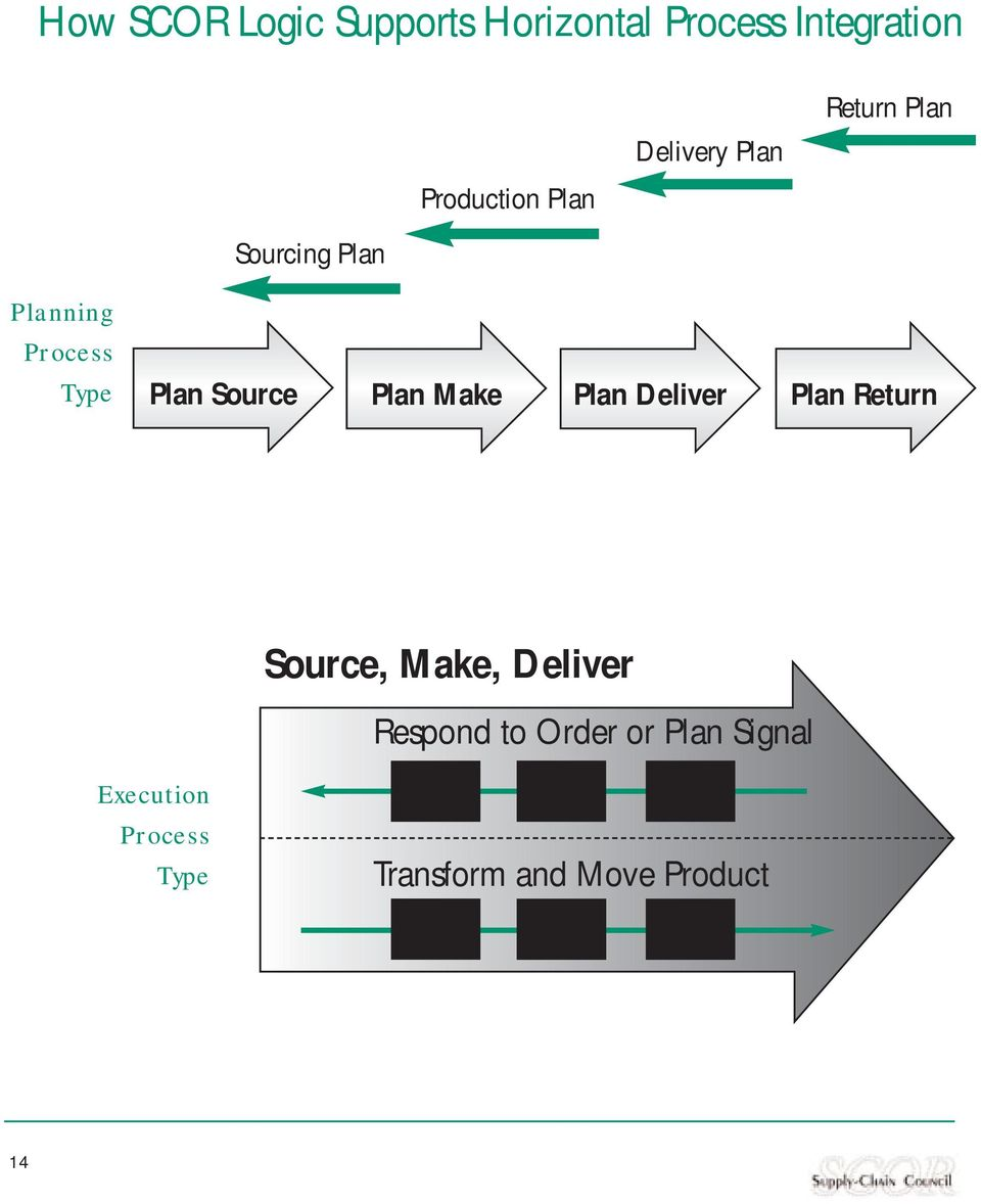 Plan Plan Make Plan Deliver Plan Source, Make, Deliver Execution