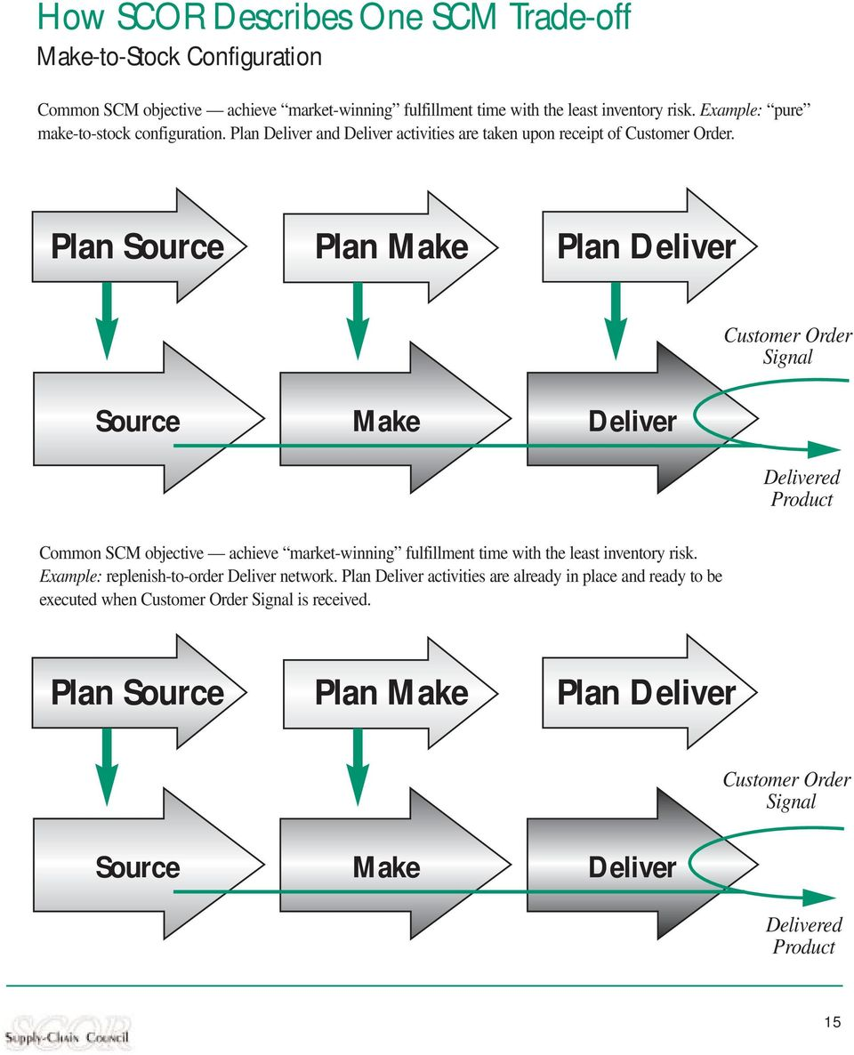 Plan Source Plan Make Plan Deliver Source Make Deliver Customer Order Signal Delivered Common SCM objective achieve market-winning fulfillment time with the least inventory