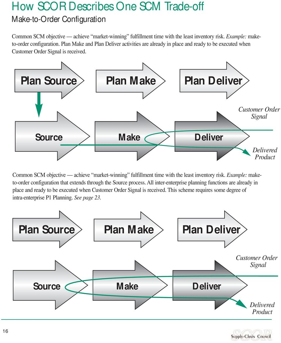 Plan Source Plan Make Plan Deliver Customer Order Signal Source Make Deliver Delivered Common SCM objective achieve market-winning fulfillment time with the least inventory risk.