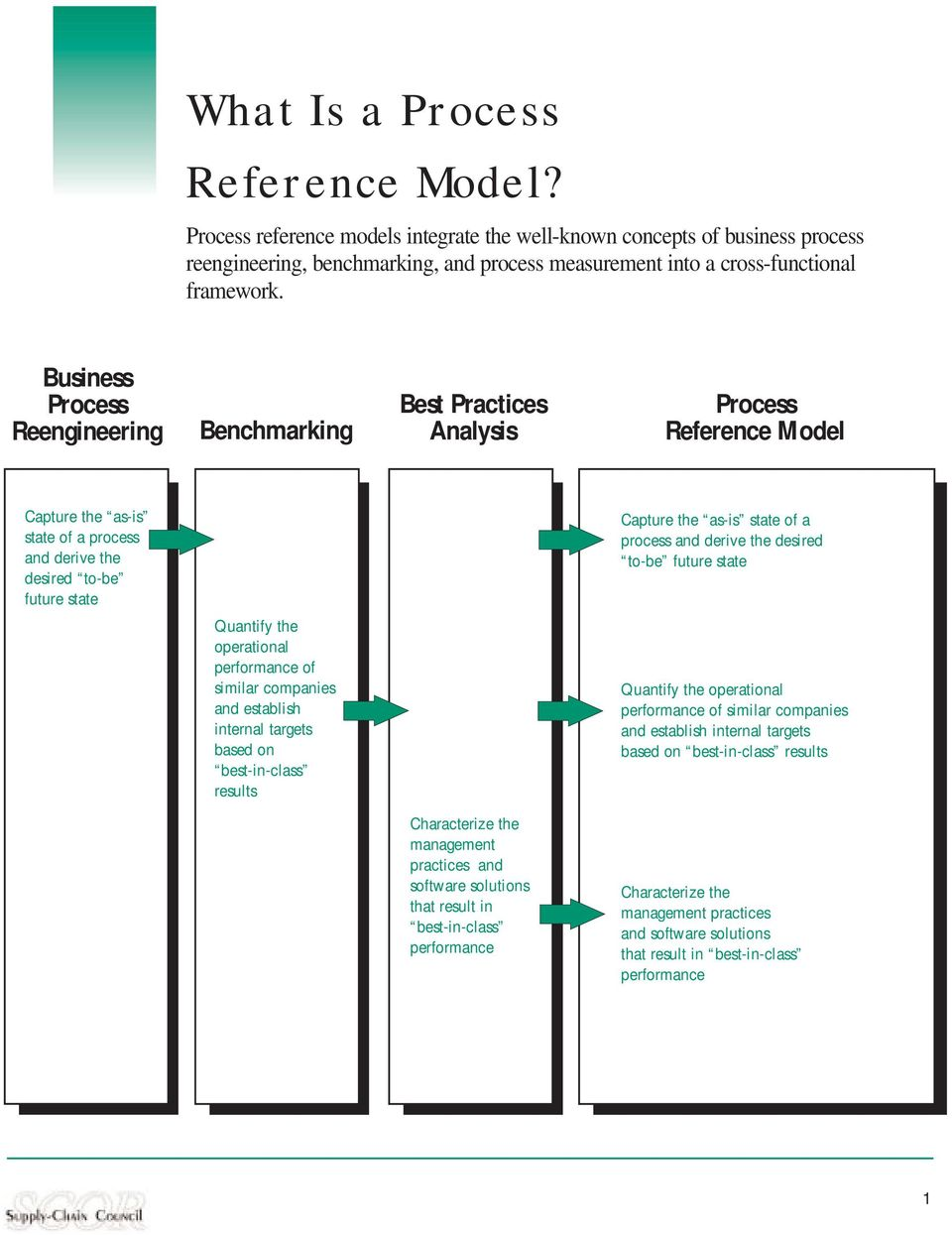 Business Process Reengineering Benchmarking Best Practices Analysis Process Reference Model Capture the as-is state of a process and derive the desired to-be future state Capture the as-is state of a