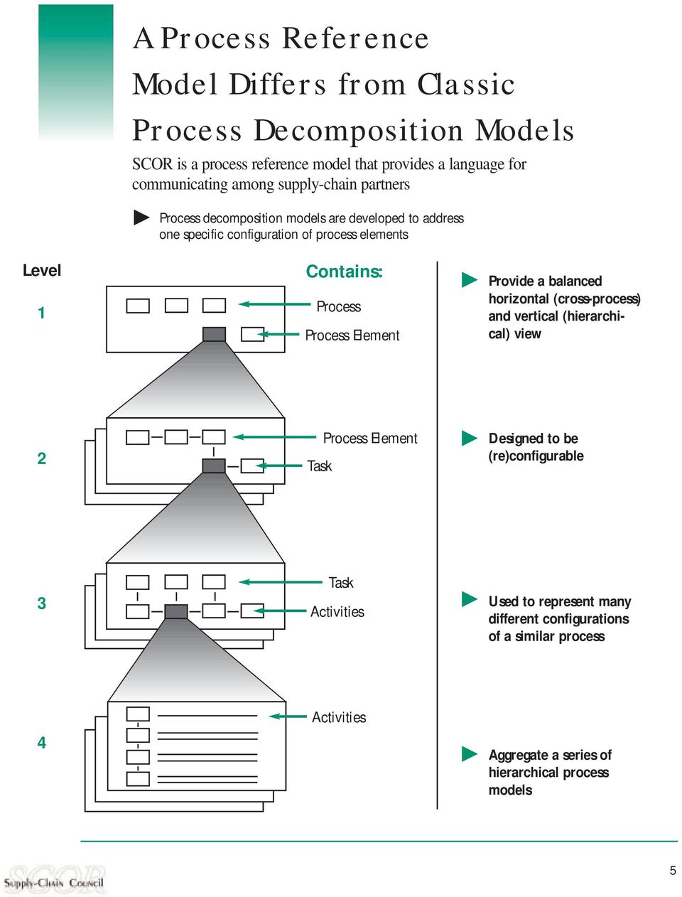 Process Process Element Provide a balanced horizontal (cross-process) and vertical (hierarchical) view 2 Task Process Element Designed to be