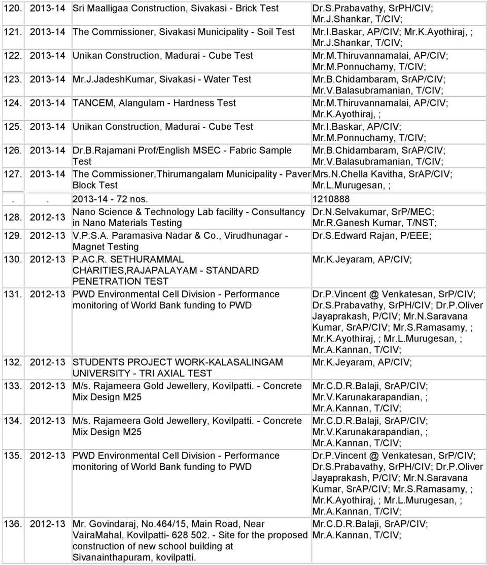 2013-14 Unikan Construction, Madurai - Cube Mr.I.Baskar, AP/CIV; 126. 2013-14 Dr.B.Rajamani Prof/English MSEC - Fabric Sample 127. 2013-14 The Commissioner,Thirumangalam Municipality - Paver Block Mr.