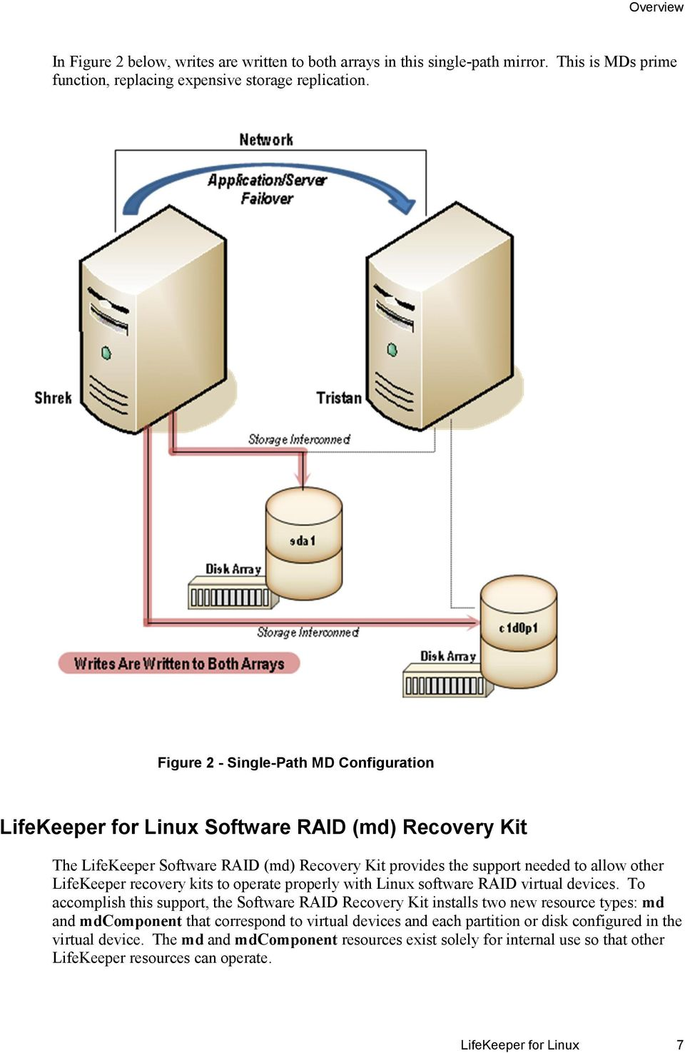 LifeKeeper recovery kits to operate properly with Linux software RAID virtual devices.