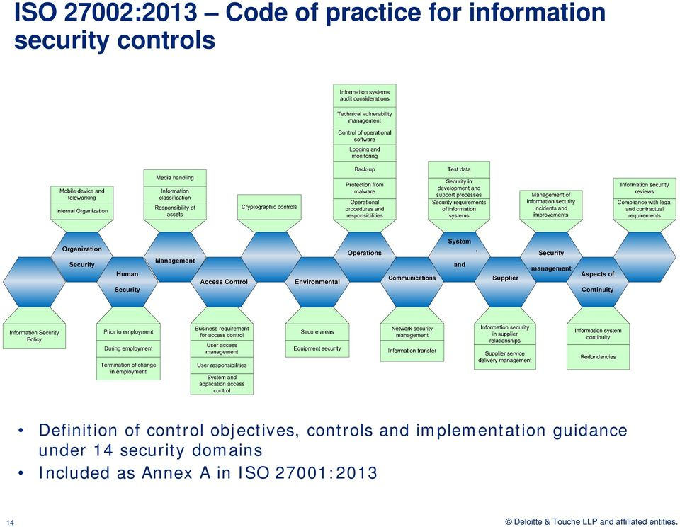 objectives, controls and implementation guidance