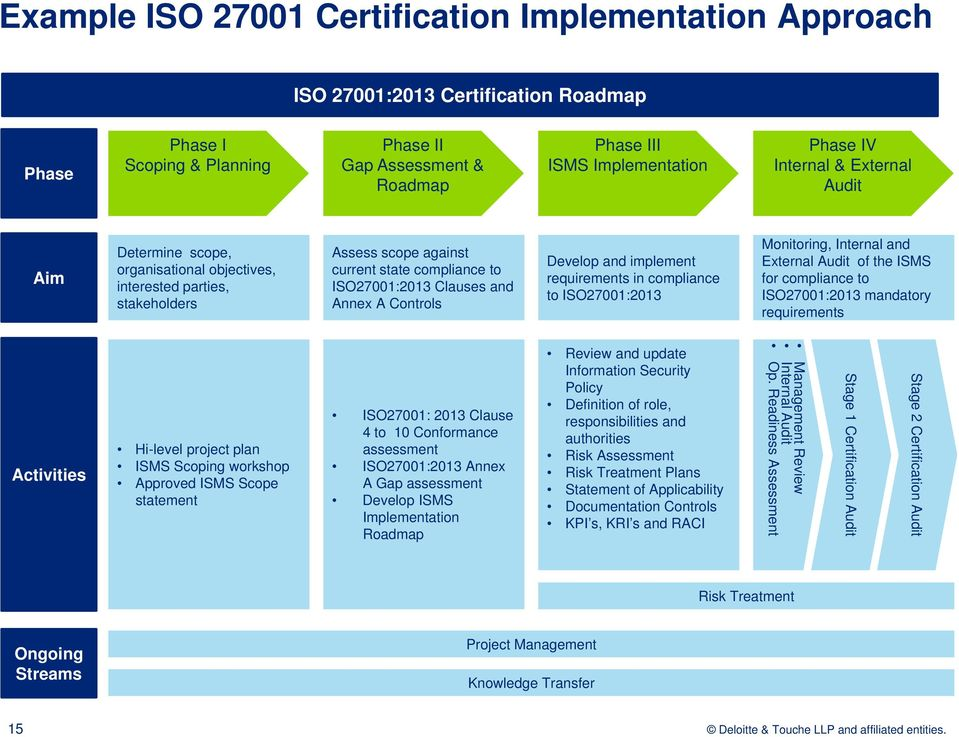 Develop and implement requirements in compliance to ISO27001:2013 Monitoring, Internal and External Audit of the ISMS for compliance to ISO27001:2013 mandatory requirements Activities Hi-level