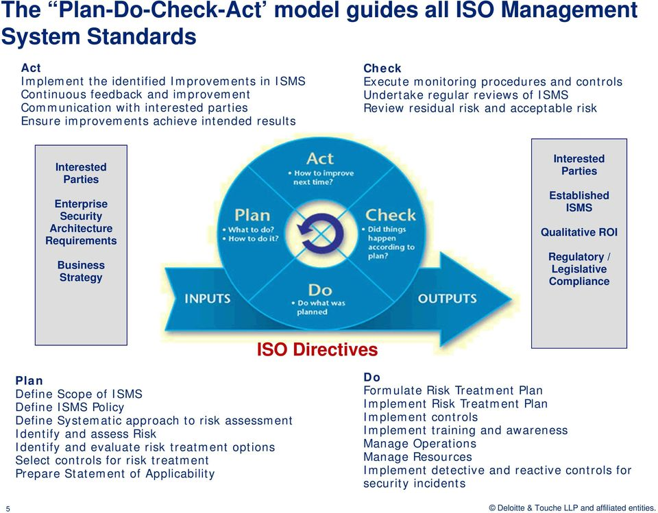 Security Architecture Requirements Business Strategy Interested Parties Established ISMS Qualitative ROI Regulatory / Legislative Compliance ISO Directives Plan Define Scope of ISMS Define ISMS