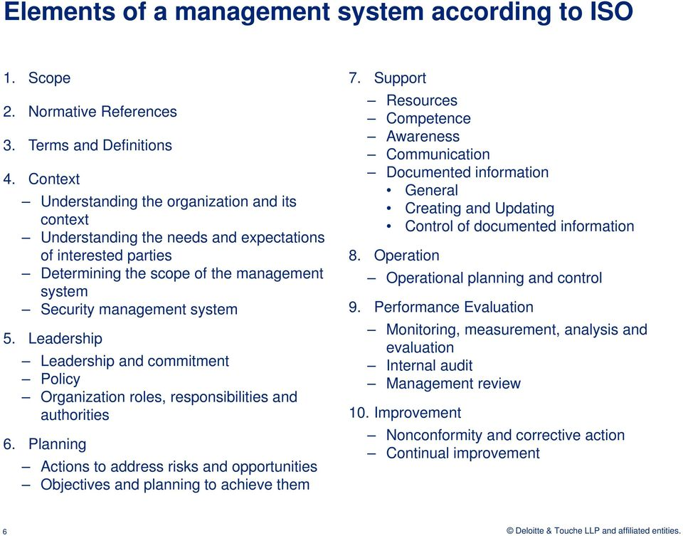 Leadership Leadership and commitment Policy Organization roles, responsibilities and authorities 6. Planning Actions to address risks and opportunities Objectives and planning to achieve them 7.