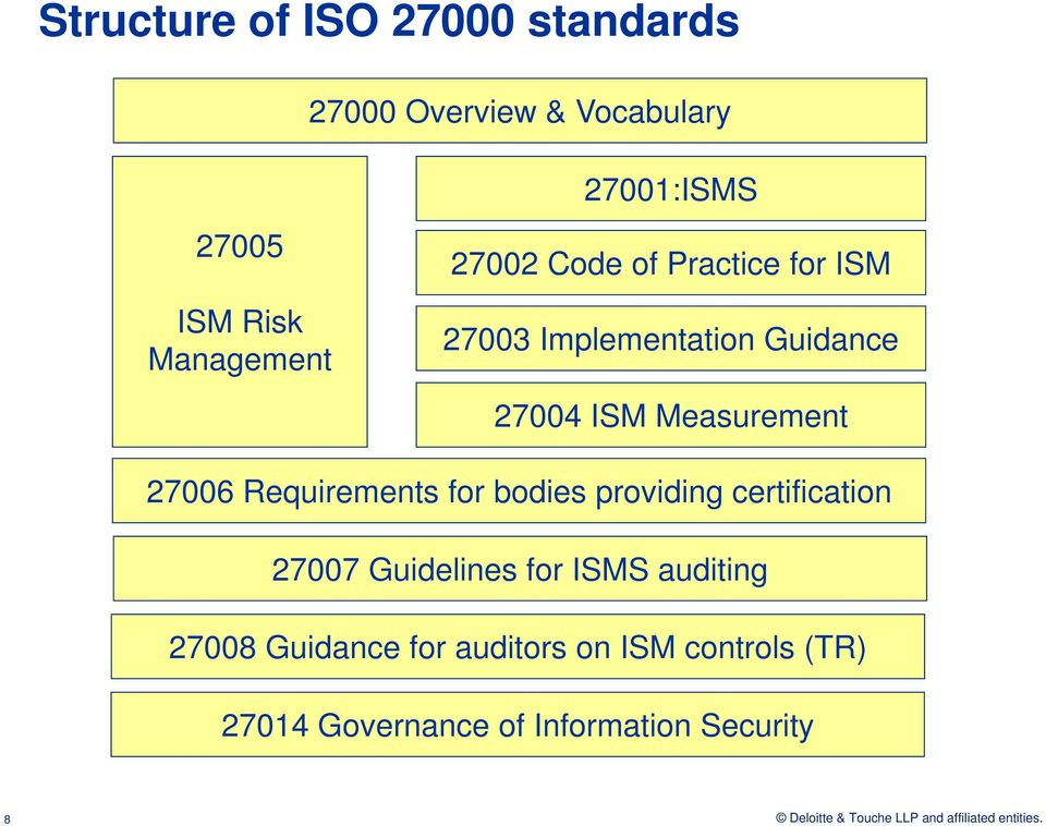 Measurement 27006 Requirements for bodies providing certification 27007 Guidelines for