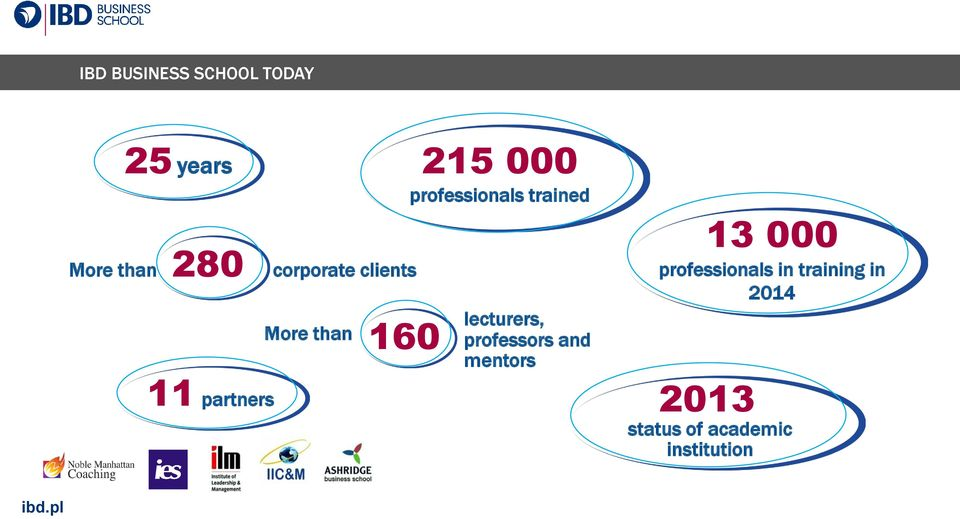 lecturers, professors and mentors 11 partners 2013 13 000