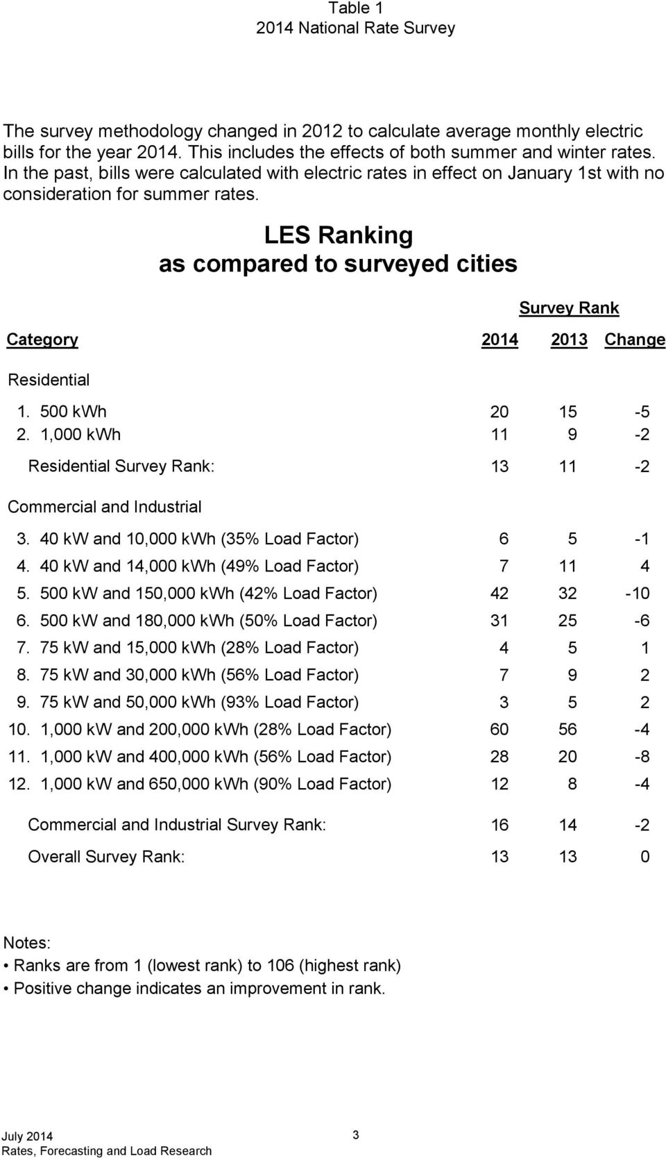 LES Ranking as compared to surveyed cities Survey Rank Category Residential 2014 2013 Change 1. h 2. h 20 15 11 9 Residential Survey Rank: 13 11-5 -2-2 Commercial and Industrial 3.