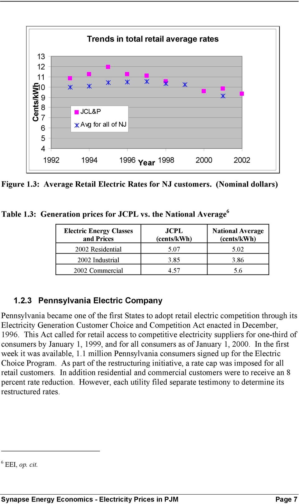 02 2002 Industrial 3.85 3.86 2002 Commercial 4.57 5.6 1.2.3 Pennsylvania Electric Company Pennsylvania became one of the first States to adopt retail electric competition through its Electricity