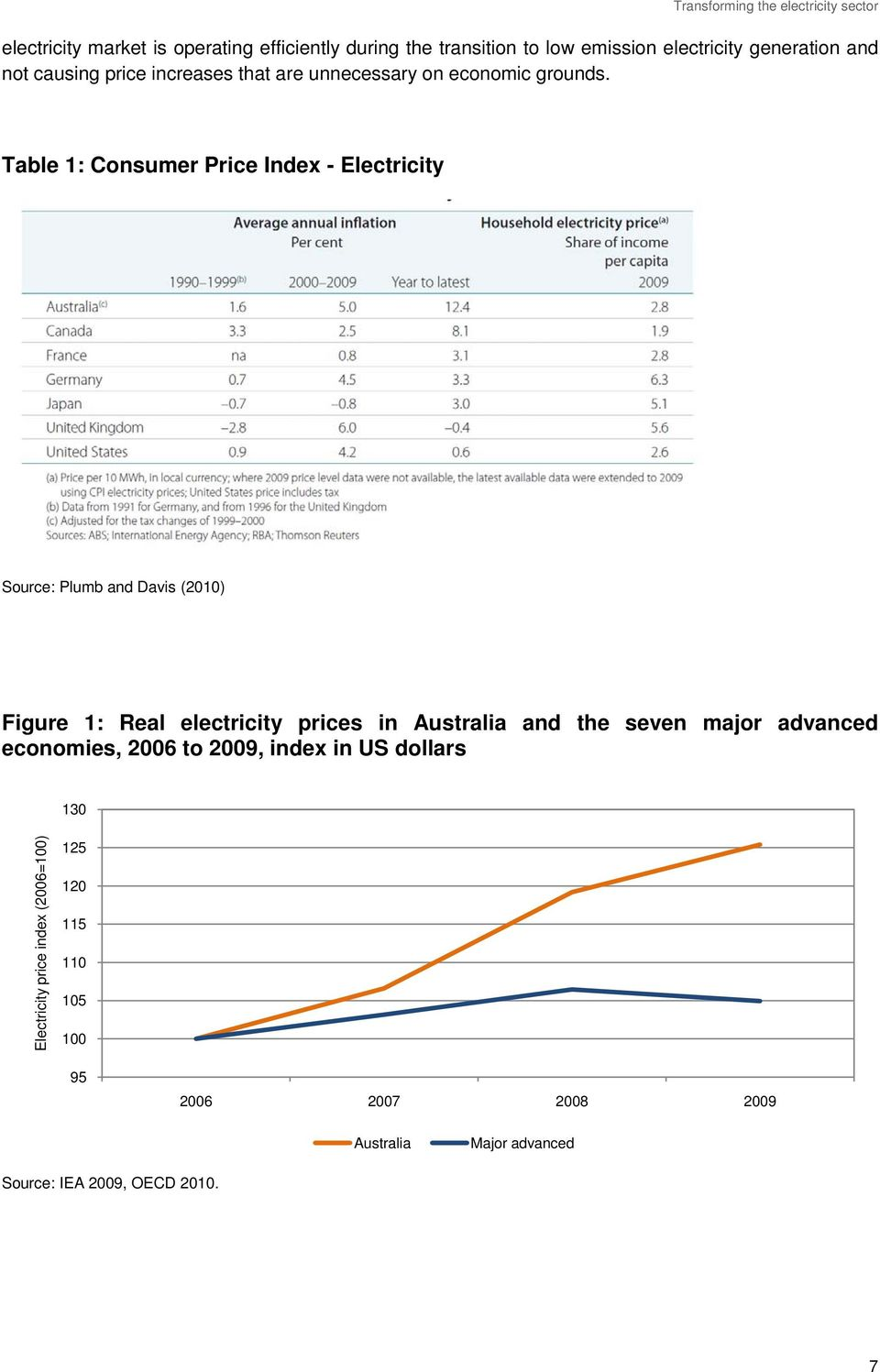 Table 1: Consumer Price Index - Electricity Source: Plumb and Davis (2010) Figure 1: Real electricity prices in Australia and the seven