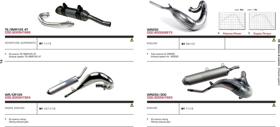 TE/SMR125 4T Tubo scarico kit WR250 Exhaust system kit WR250 MY 00g12 02 Sistema di scarico -