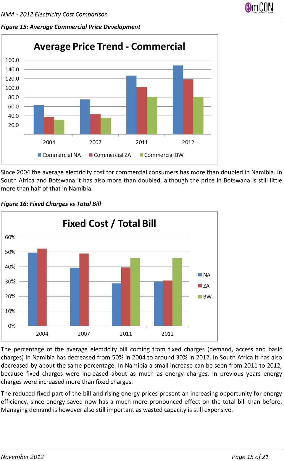 Figure 16: Fixed Charges vs Total Bill The percentage of the average electricity bill coming from fixed charges (demand, access and basic charges) in Namibia has decreased from 50% in 2004 to around