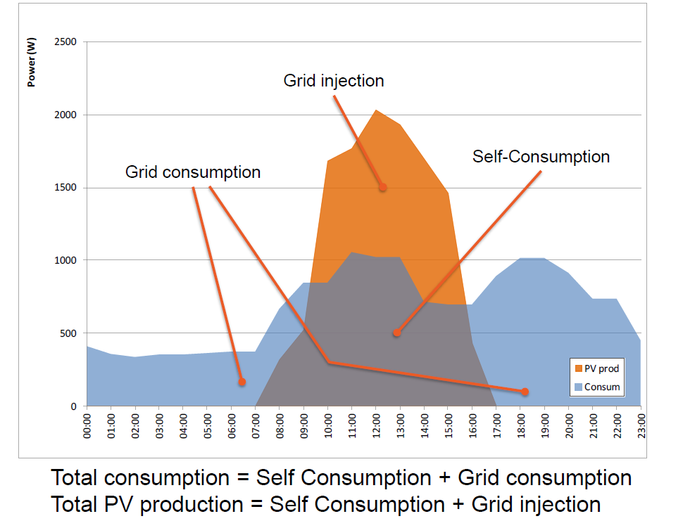 B. KEEP GRID COSTS UNDER CONTROL THROUGH A REDUCTION OF PEAKS If properly designed, self-consumption can ease the planning and operation of distribution grids.