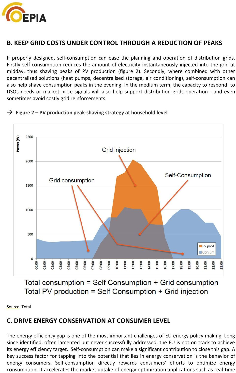 Secondly, where combined with other decentralised solutions (heat pumps, decentralised storage, air conditioning), self-consumption can also help shave consumption peaks in the evening.