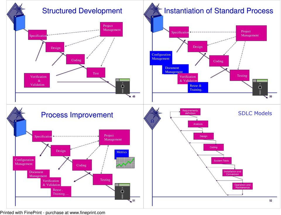 Process Improvement Requirements definition Analysis SDLC Models Specification Project Management Design Design Metrics Coding Configuration