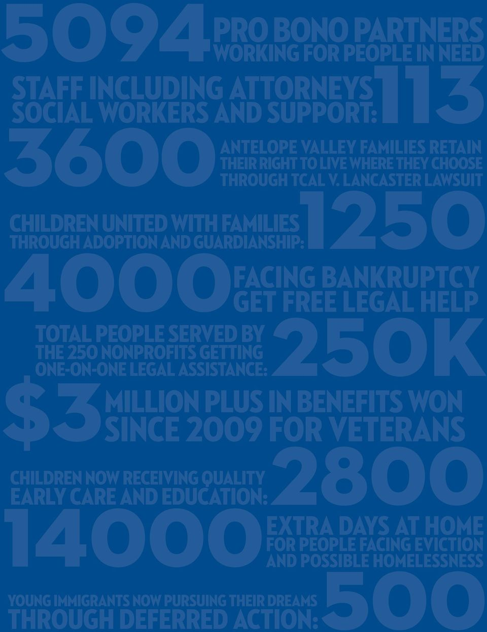 2800 early care and education: 14000Extra days at home 500 through deferred action: ONE-ON-ONE Legal ASSISTANCE: CHILDREN NOW RECEIVING quality young immigrants NOW