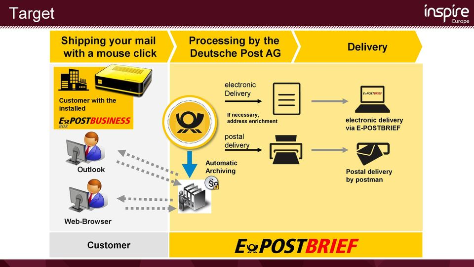 If necessary, address enrichment postal delivery Automatic Archiving
