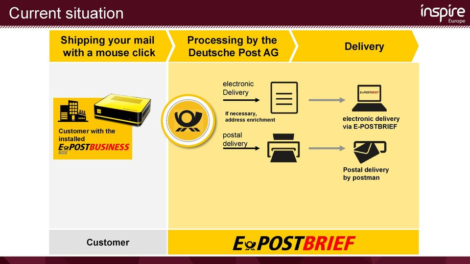 the installed If necessary, address enrichment postal delivery
