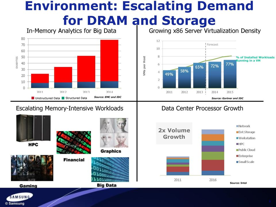 Unstructured ata tructured ata ource: EMC and IC ource: Gartner and IC Escalating Memory-Intensive