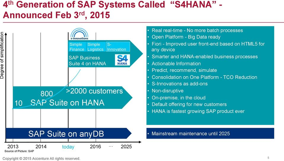 Smarter and HANA-enabled business processes Actionable Information Predict, recommend, simulate Consolidation on One Platform - TCO Reduction S-Innovations as add-ons Non-disruptive