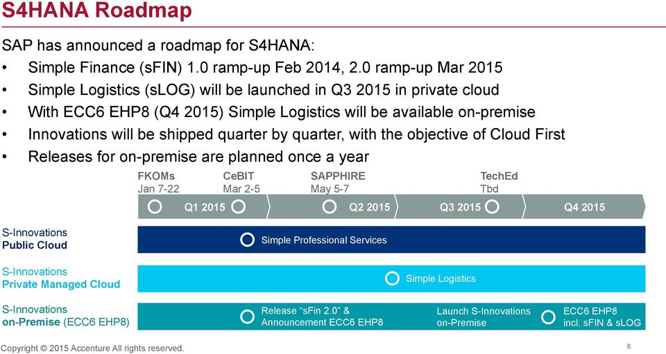 shipped quarter by quarter, with the objective of Cloud First Releases for on-premise are planned once a year FKOMs Jan 7-22 CeBIT Mar 2-5 SAPPHIRE May 5-7 TechEd Tbd Q1 2015 Q2