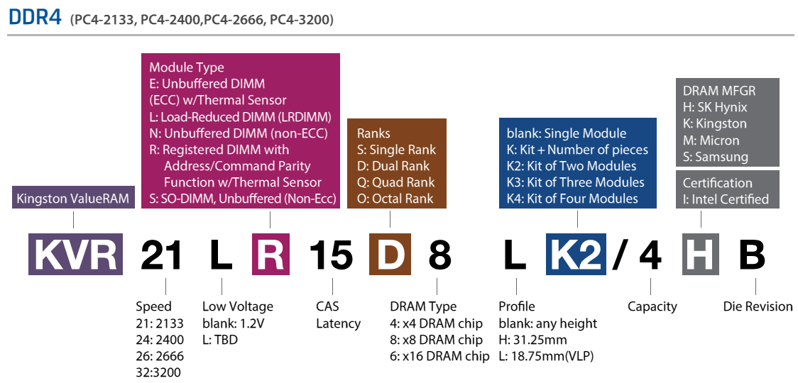 ValueRAM Product Decoder Kingston ValueRAM is built to industry standard specifications outlined by J.E.D.E.C., the Joint Electron Device Engineering Council, on which Kingston holds a seat.