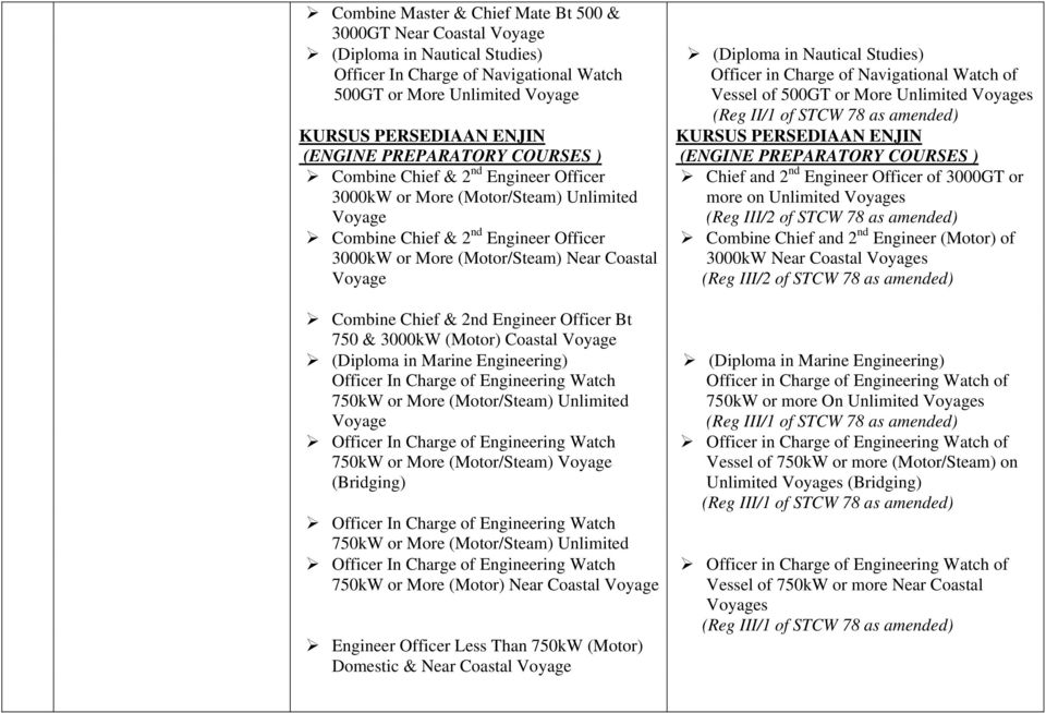 Officer Bt 750 & 3000kW (Motor) Coastal (Diploma in Marine Engineering) Officer In Charge of Engineering Watch 750kW or More (Motor/Steam) Unlimited 750kW or More (Motor/Steam) (Bridging) 750kW or
