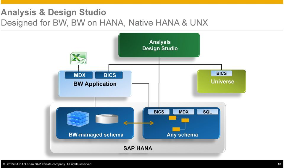 BICS Universe BICS MDX SQL BW-managed schema Any schema SAP