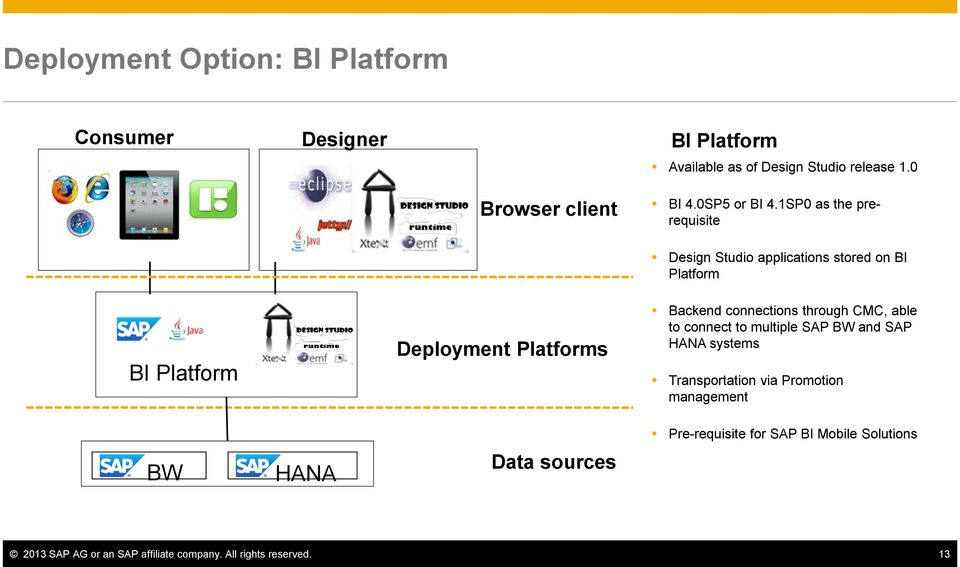 1SP0 as the prerequisite Design Studio applications stored on BI Platform BI Platform BW HANA Deployment Platforms Data