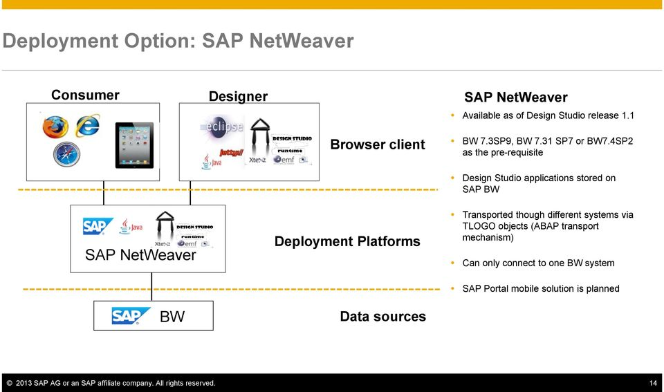 4SP2 as the pre-requisite Design Studio applications stored on SAP BW SAP NetWeaver Deployment Platforms Transported