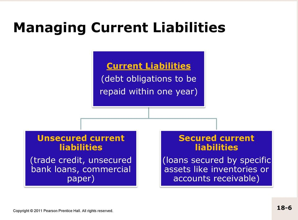 unsecured bank loans, commercial paper) Secured current liabilities