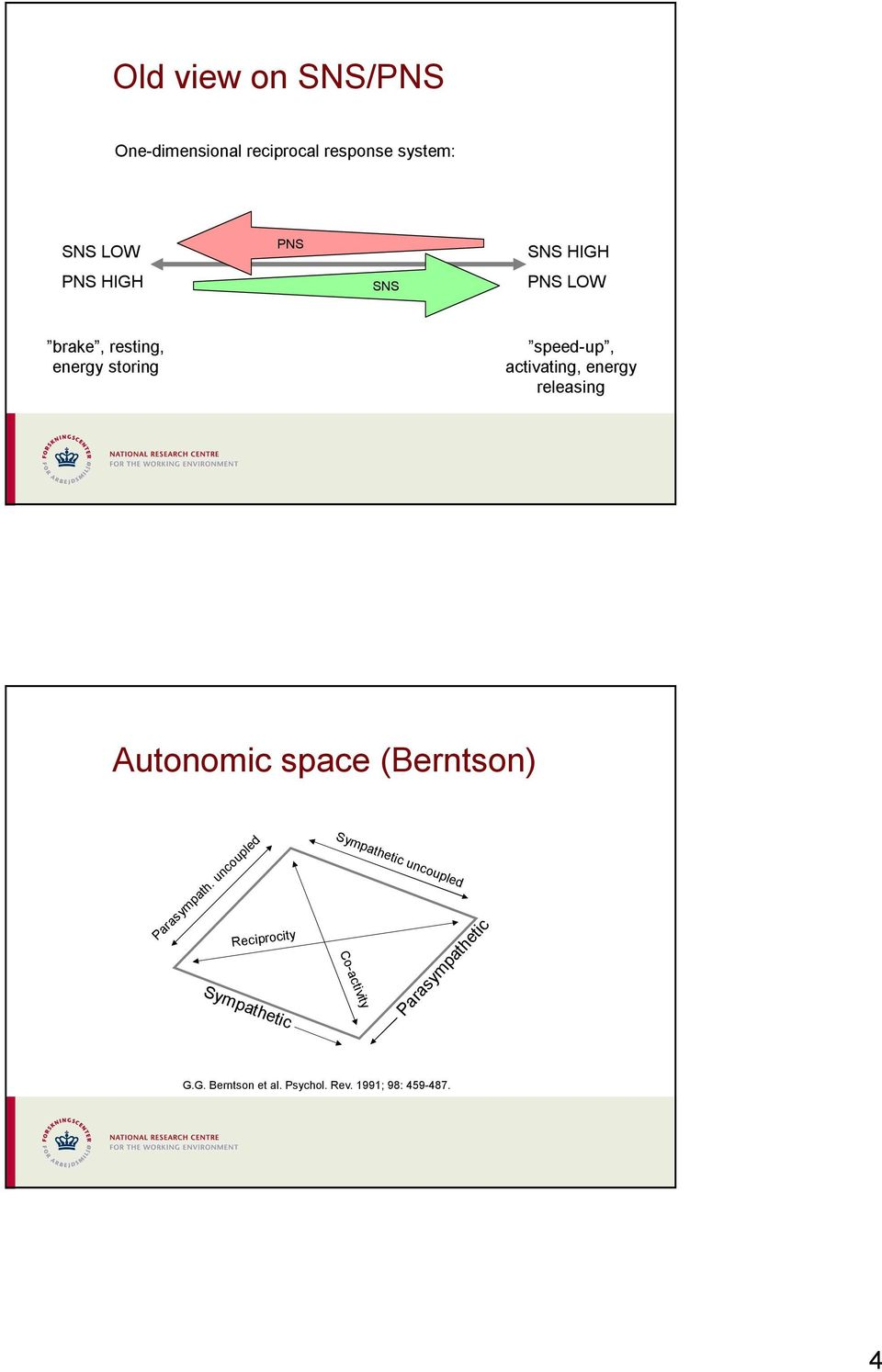 Autonomic space (Berntson) Parasympath.