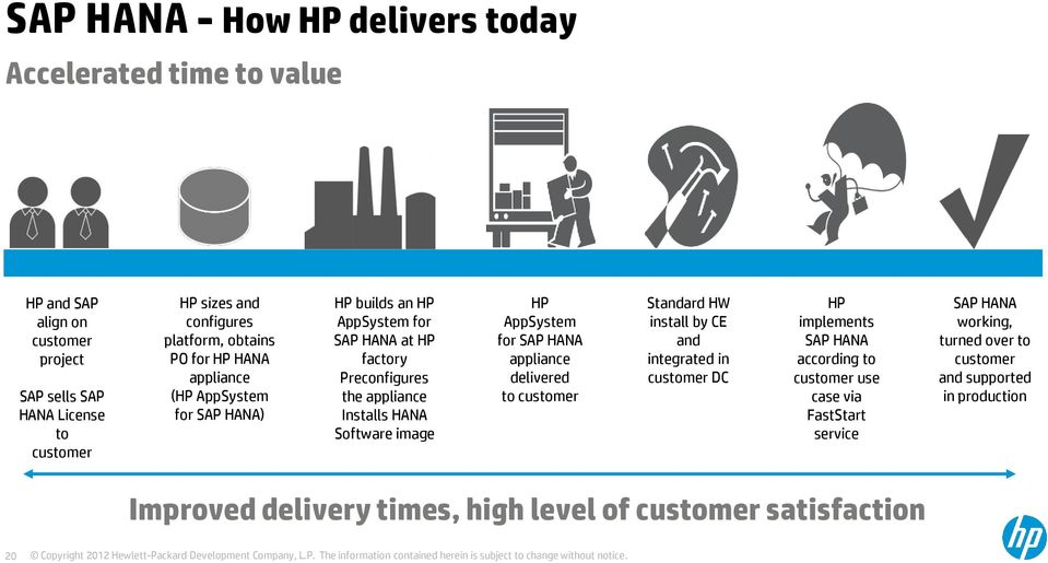 Software image HP AppSystem for SAP HANA appliance delivered to customer Standard HW install by CE and integrated in customer DC HP implements SAP HANA according to