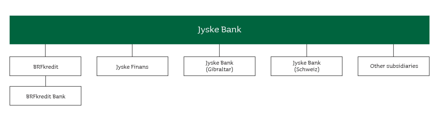 Business model Business model The Jyske Bank Group is a financial group, in which Jyske Bank being the parent company conducts banking activities, and subsidiaries conduct other financial or