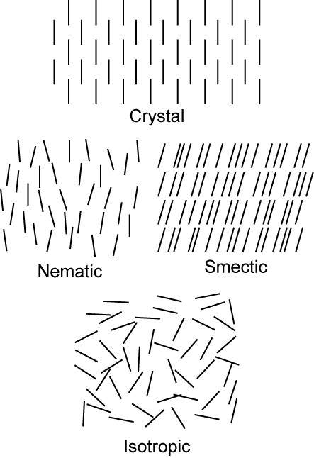Chapter 2 Structural Order in 2 Dimensions 2.2 Liquid Crystals 2.