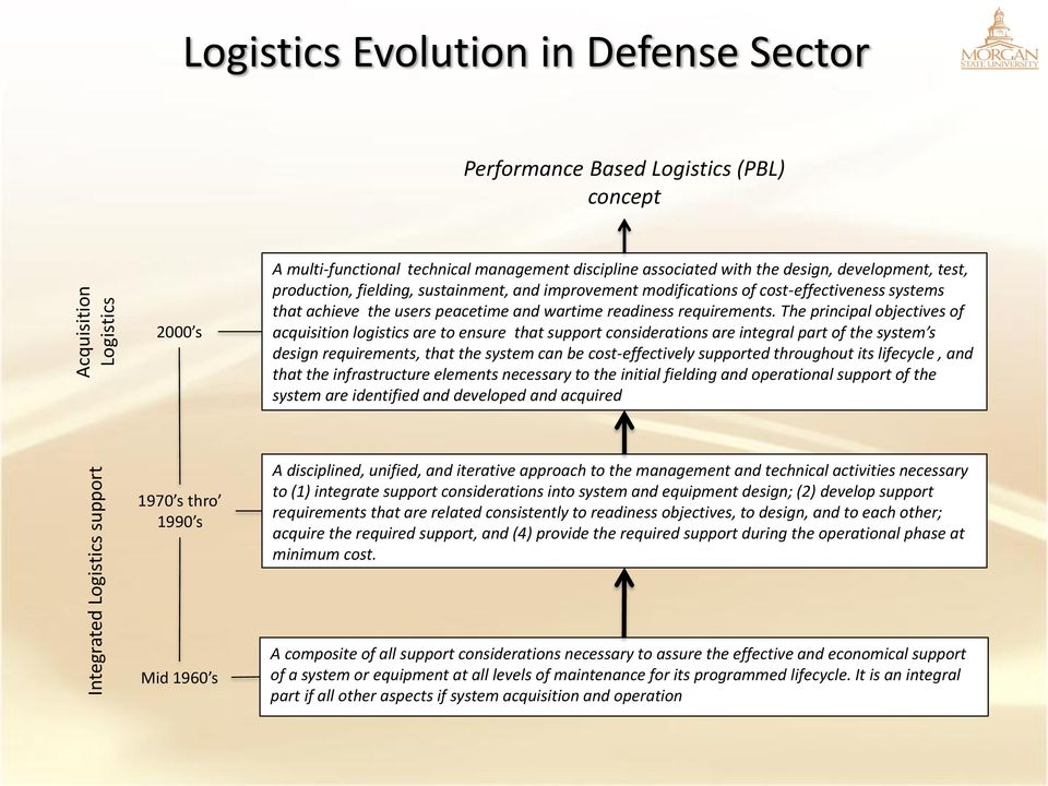 The principal objectives of acquisition logistics are to ensure that support considerations are integral part of the system s design requirements, that the system can be cost-effectively supported
