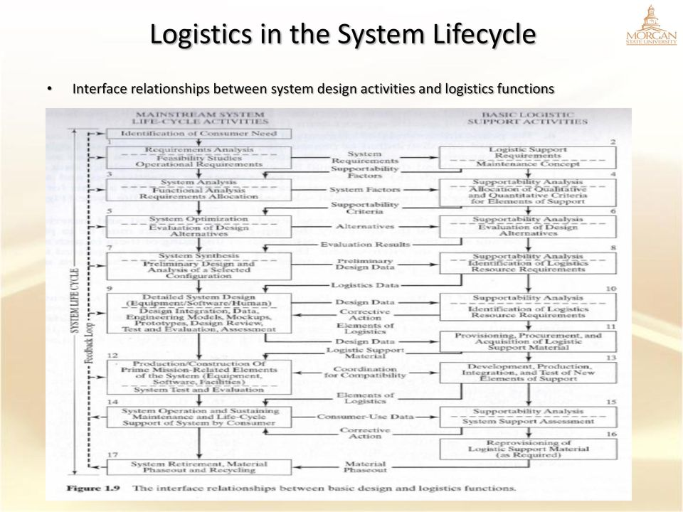 relationships between system