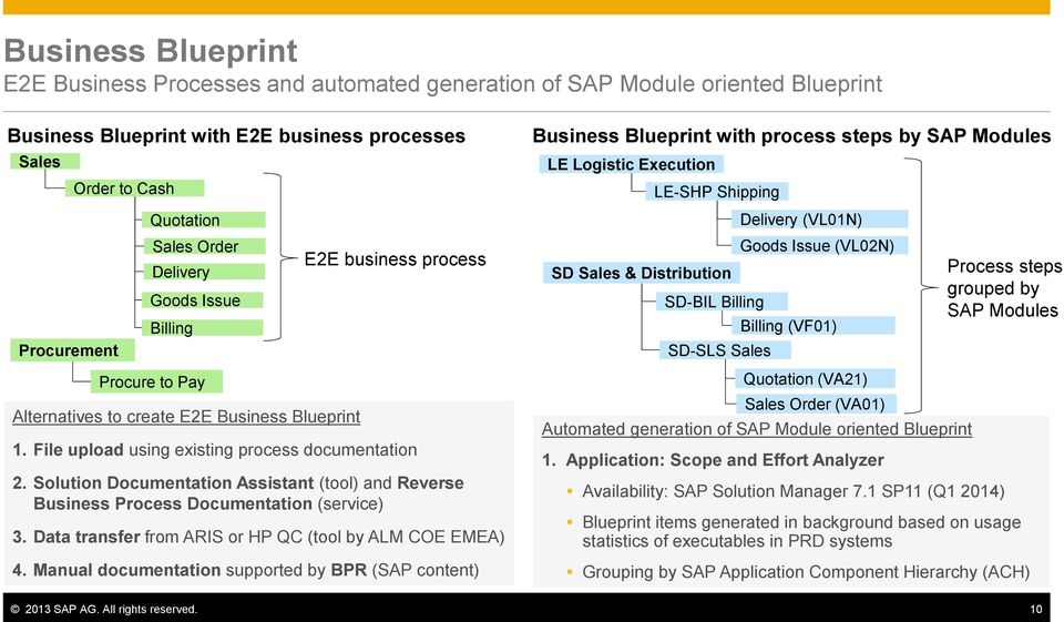 Best practice test management for business suite on hana migration billing billing vf01 process steps grouped by sap modules procurement sd sls sales business blueprint malvernweather Images
