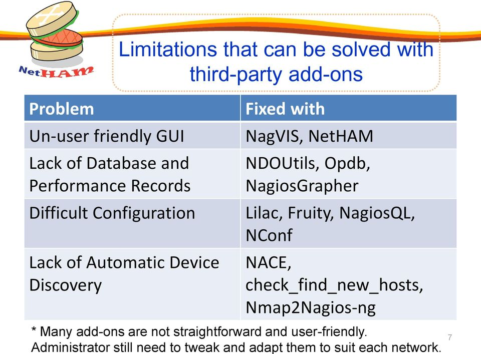 NDOUtils, Opdb, NagiosGrapher Lilac, Fruity, NagiosQL, NConf NACE, check_find_new_hosts, Nmap2Nagios-ng * Many