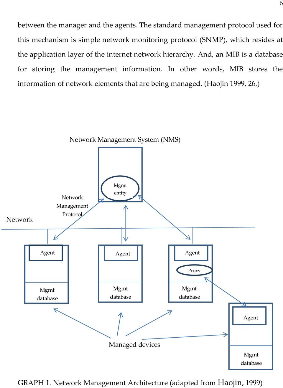 network hierarchy. And, an MIB is a database for storing the management information.