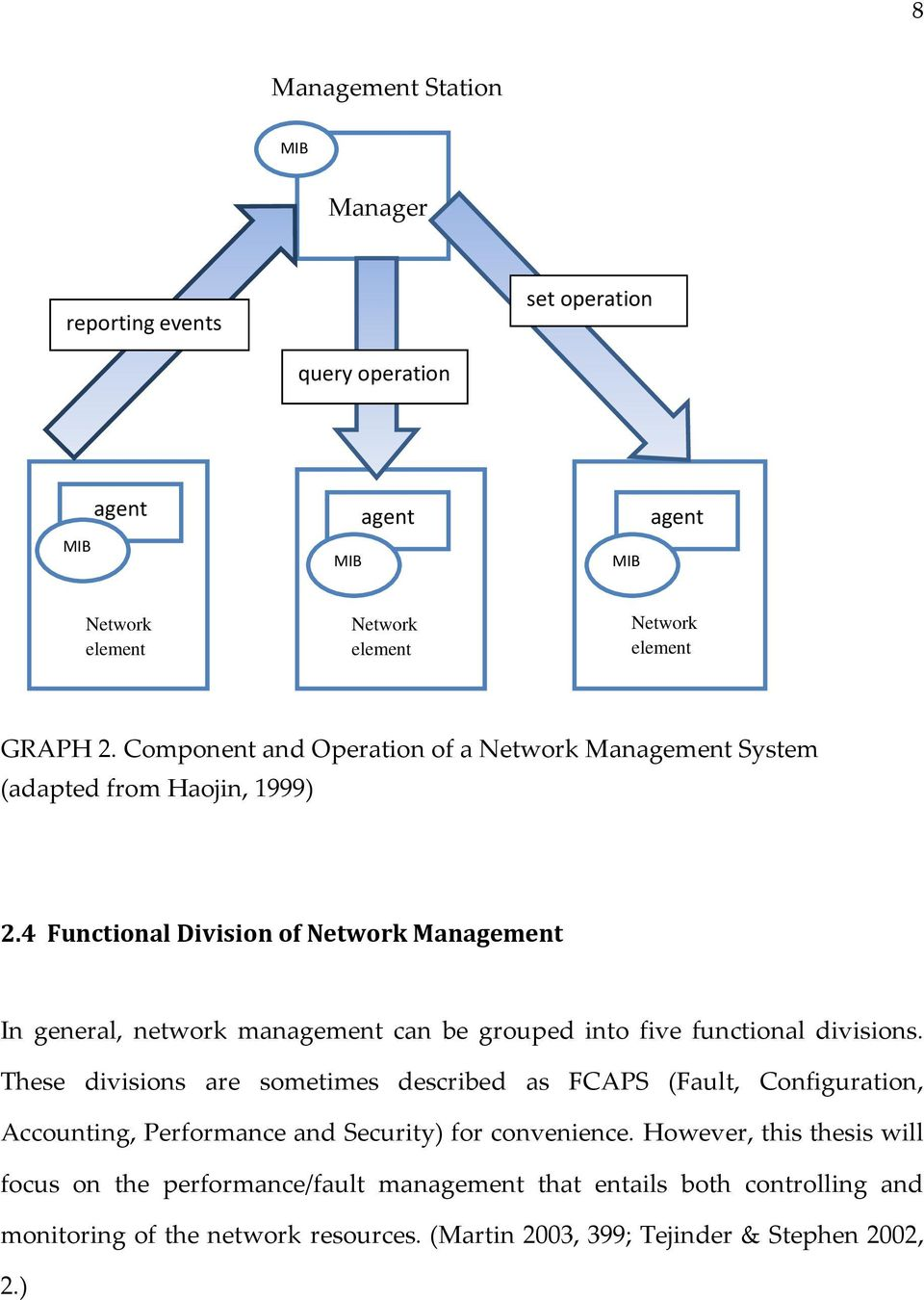 4 Functional Division of Network Management In general, network management can be grouped into five functional divisions.