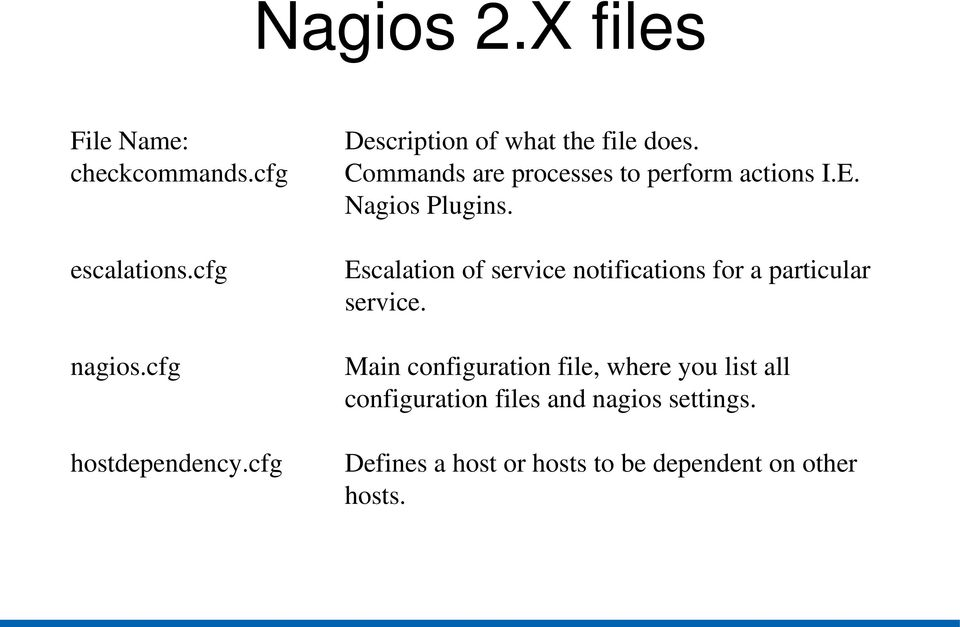 cfg Escalation of service notifications for a particular service. nagios.