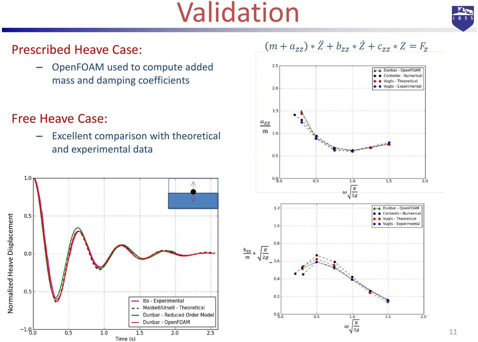 Heave Case: Excellent comparison with theoretical