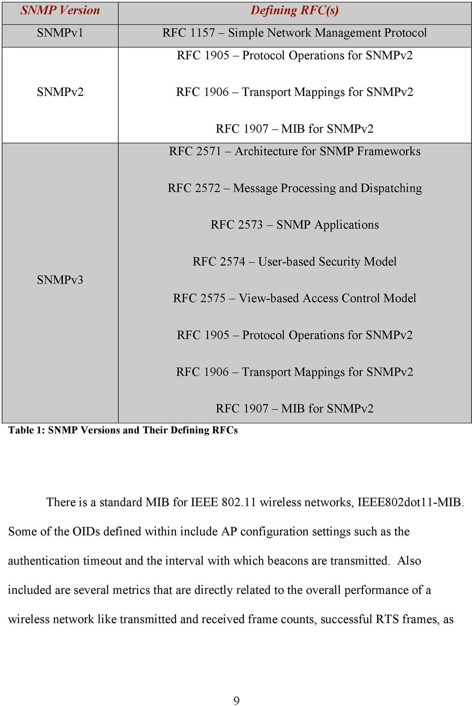 Protocol Operations for SNMPv2 RFC 1906 Transport Mappings for SNMPv2 Table 1: SNMP Versions and Their Defining RFCs RFC 1907 MIB for SNMPv2 There is a standard MIB for IEEE 802.