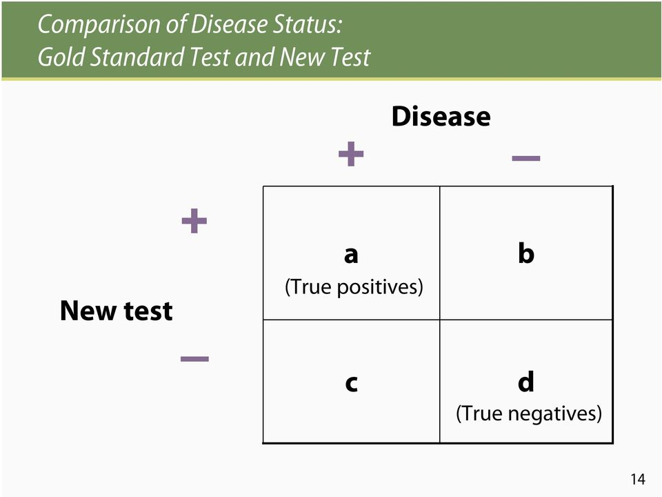 Disease + New test + a (True