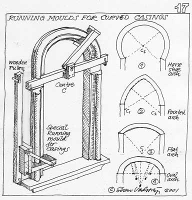 Making curved running mould decorations Door- and window casings are sometimes curved, which is also possible to make with the running mould technique as shown on drawing no. 17.