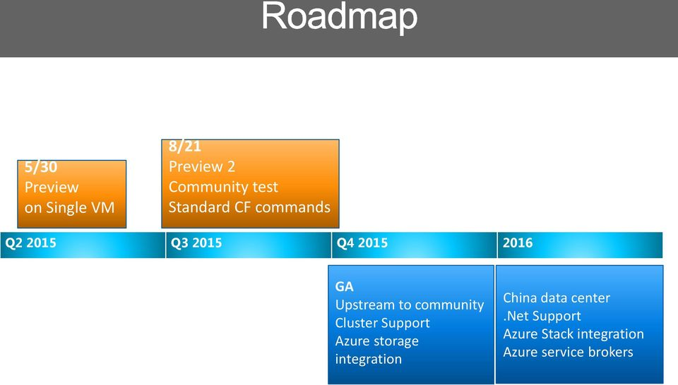 to community Cluster Support Azure storage integration China
