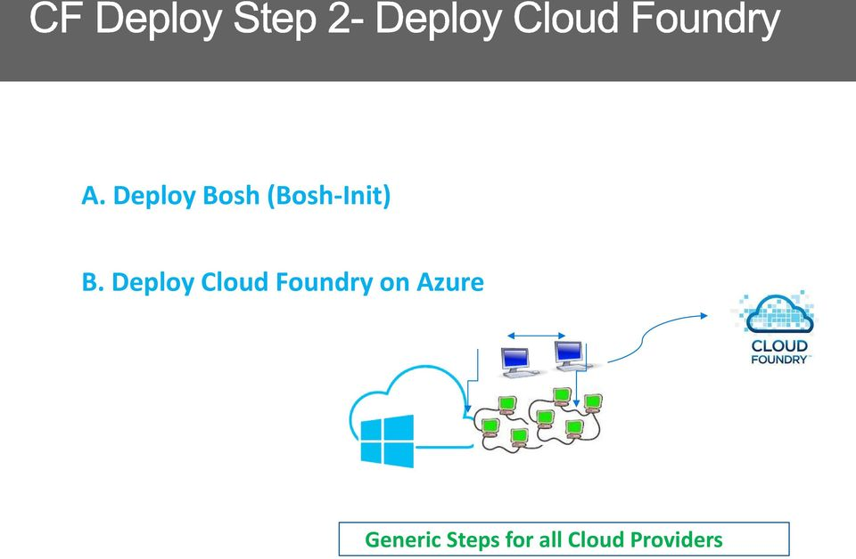 Deploy Cloud Foundry on